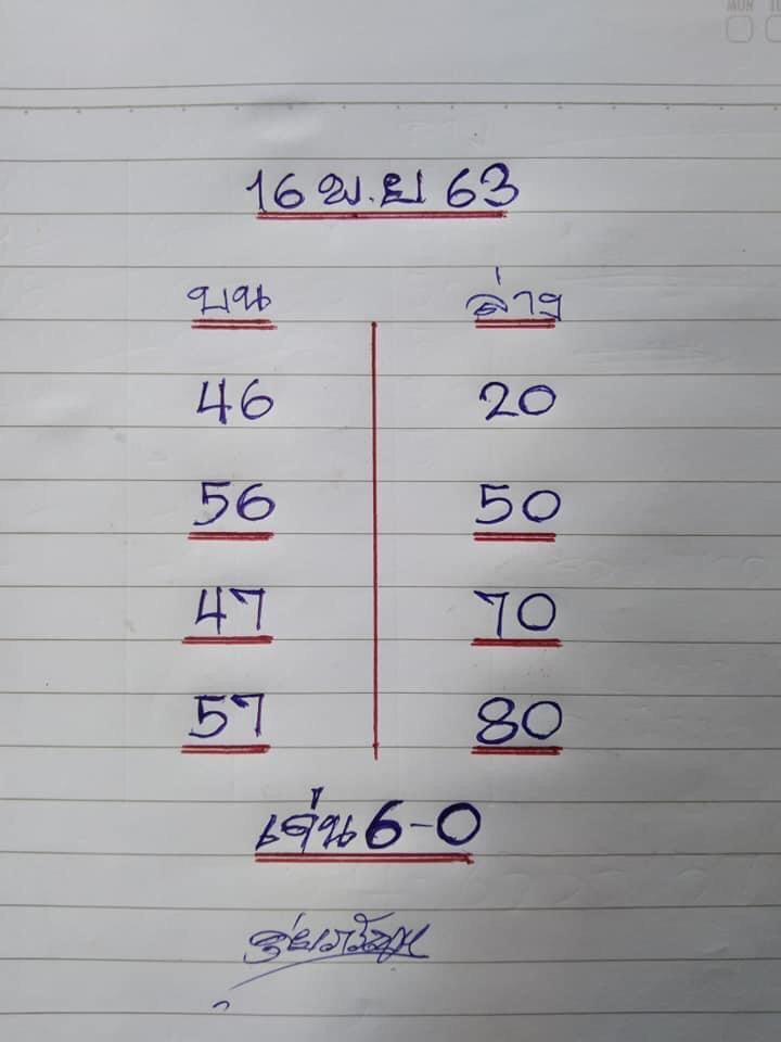 เลขเด็ดVIP งวดนี้ ดุ๋ย ภรัญ หวยดัง หวยเด็ด 1/12/63